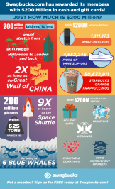 Swagbucks Inforgraphic of Funfacts celebrating giving away $200M
